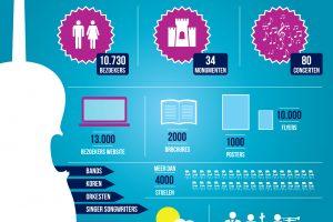 Infographic - Muzikale Monumenten